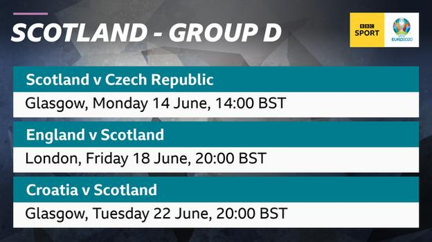 Graphic showing Scotland play the Czech Republic, England and Croatia in Group D