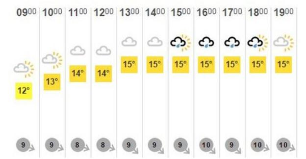 Forecast from BBC Weather