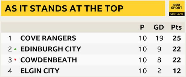 League Two top four