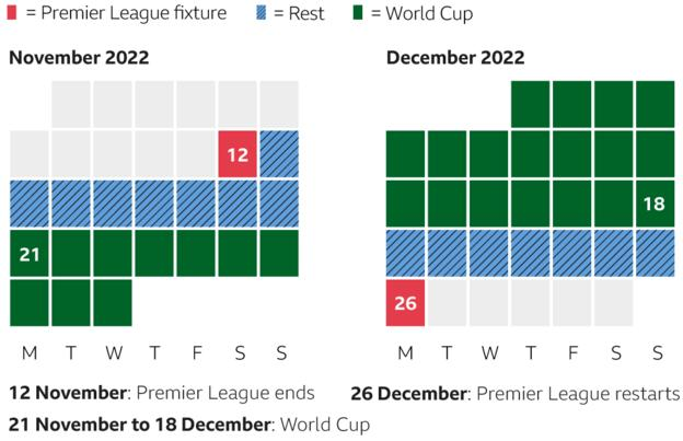 Potential dates for when the Premier League ends and resumes around the World Cup
