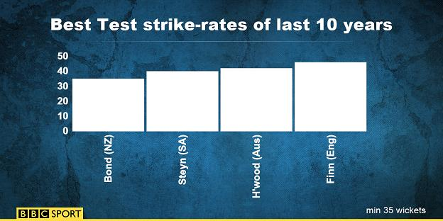 Steven Finn strike rate