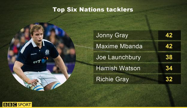 Six Nations top tacklers