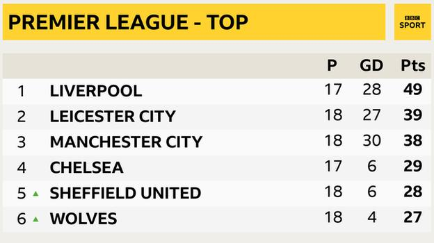 Snapshot of the top of the Premier League: 1st Liverpool, 2nd Leicester, 3rd Man City, 4th Chelsea, 5th Sheffield United & 6th Wolves