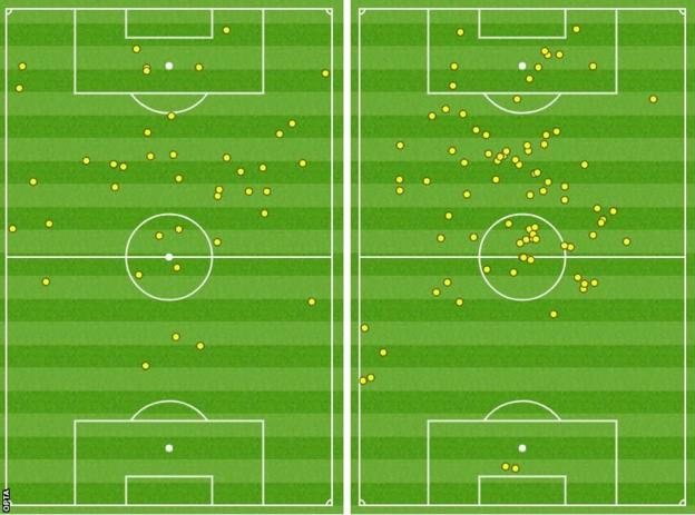 Touchmap showing touches of Burnley and Chelsea forwards