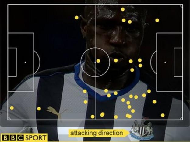 Sissoko touch map