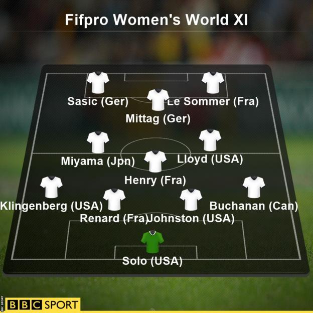 Fifpro Women's World XI