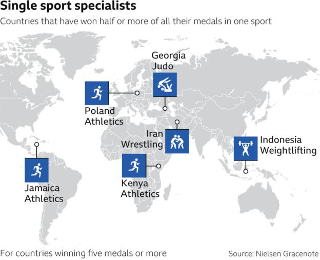 when countries dominated in one sport