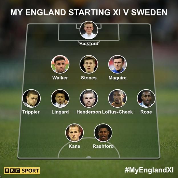 The England XI to face Sweden as picked by you: Pickford; Walker, Stones, Maguire; Trippier, Lingard, Henderson, Loftus-Cheek, Rose; Kane, Rashford