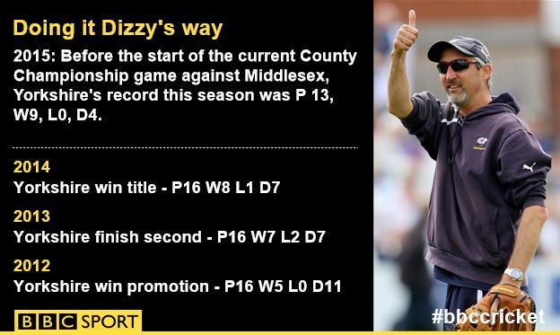 Yorkshire's record under Jason Gillespie