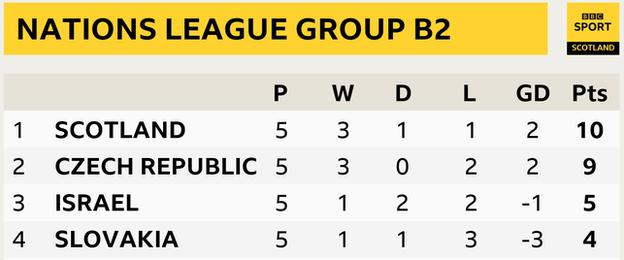 Nations League Group B2 table