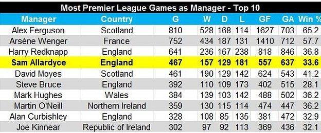 Manager stat snip