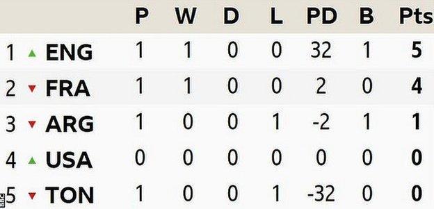 World Cup Pool C standings