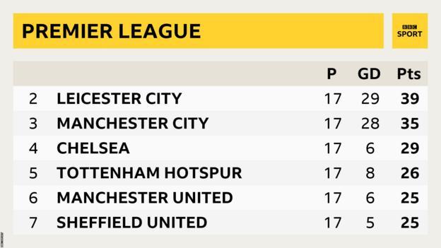 Premier League table showing Sheffield United seventh