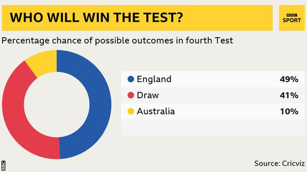 Win predictor: Eng 41%, Aus 10%, Draw 41%
