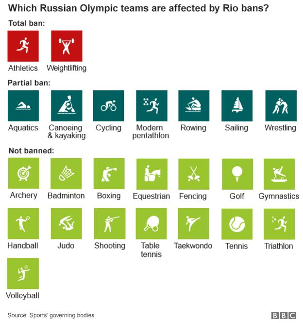 Graphic showing which Russian Olympic teams will be allowed to compete in Rio