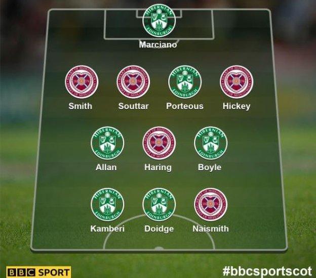Edinburgh derby select