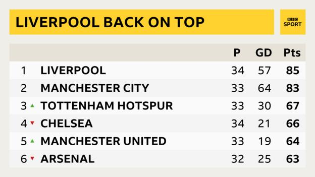 Snapshot of top of Premier League table: 1st Liverpool, 2nd Man City, 3rd Tottenham, 4th Chelsea, 5th Man Utd & 6th Arsenal