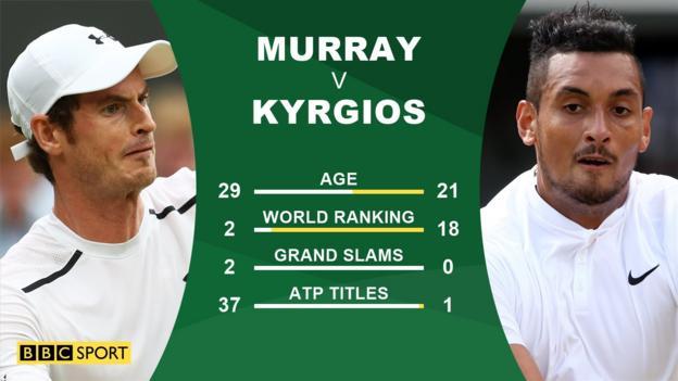 Wimbledon: Andy Murray v Nick Kyrgios
