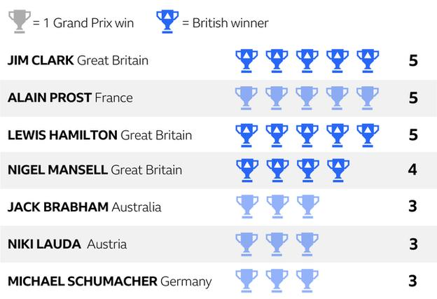 Lewis Hamilton's five wins at the British Grand Prix is a record he shares with Jim Clark and Alain Prost