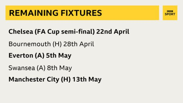 Remaining fixtures graphic
