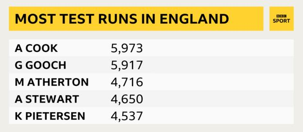 Most Test runs in England graphic