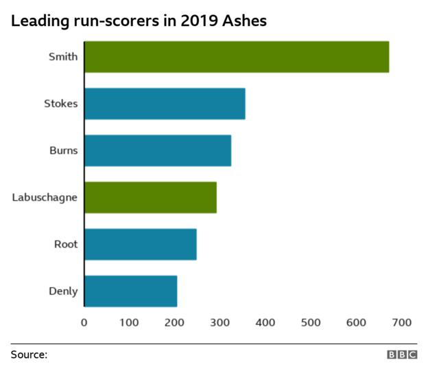 Leading run-scorers in 2019 Ashes