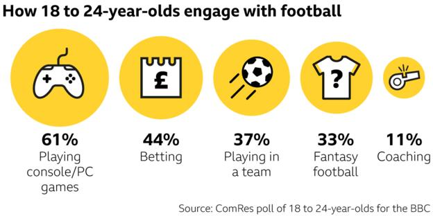 How young adults engage with football graphic