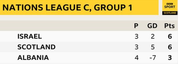 Scotland Nations League table
