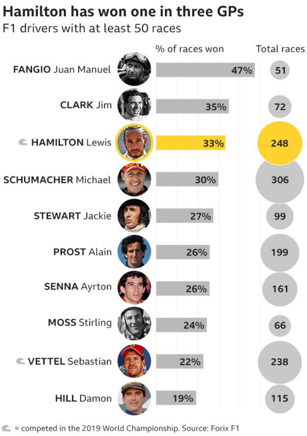 Graphic showing the win percentage of F1 drivers with more than 50 races - Fangio in first place on 47% from 51 races, Jim Clark second with 35% and Hamilton in third place with 33% from 248 GPs