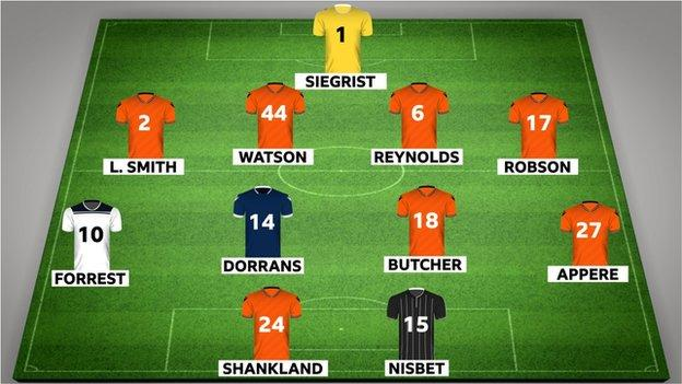 Your Championship team of the year