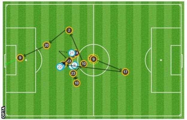 Christian Benteke goal
