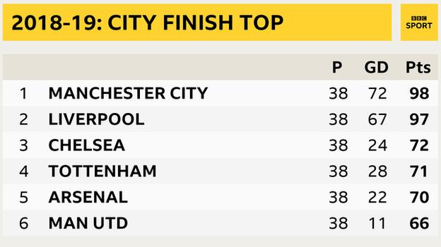 Snapshot showing final Premier League table 2018-19: 1st Man City, 2nd Liverpool, 3rd Chelsea, 4th Tottenham, 5th Arsenal, 6th Man Utd