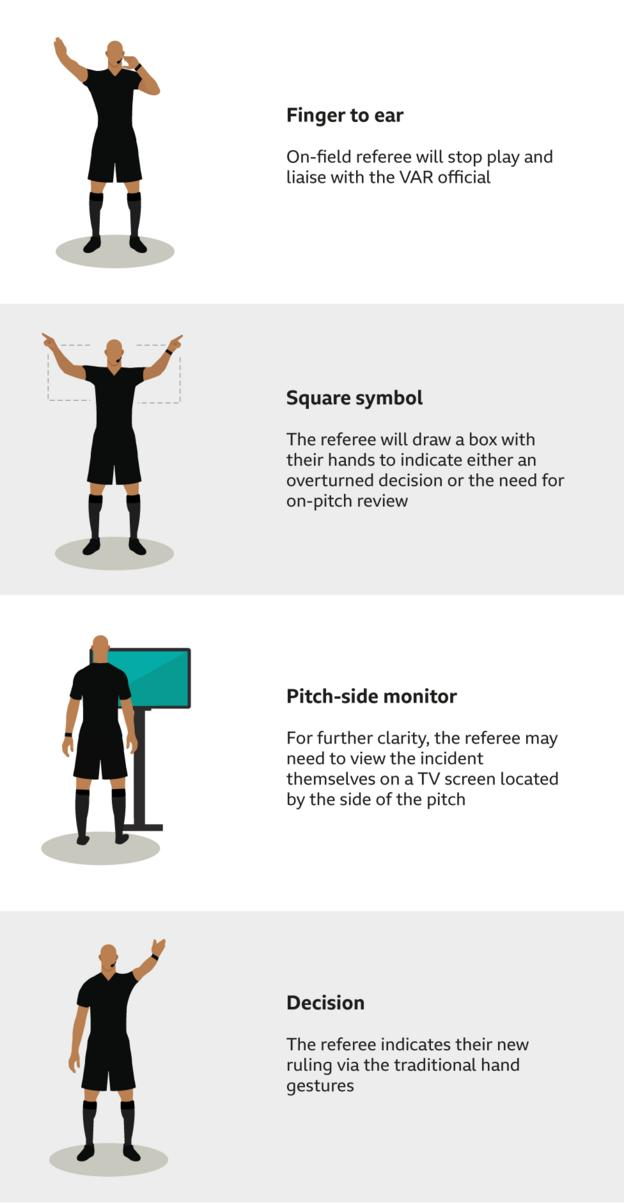 Referee signals during VAR reviews. Finger to ear means referee liaises with VAR official. Refereeing draw a square means need for on-pitch review. For further clarity, the pitch-side monitor may be used. The referee indicates a new ruling using traditional hand gestures.