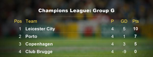 Champions League Group G