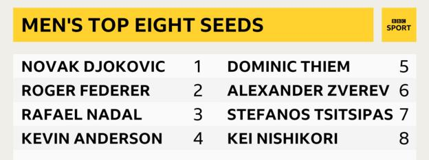 Wimbledon 2019 men's seeds