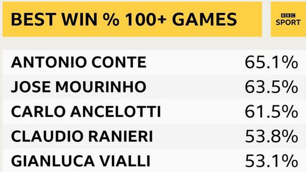 Conte's win percentage in all competitions is the best of any Chelsea manager in the Premier League era