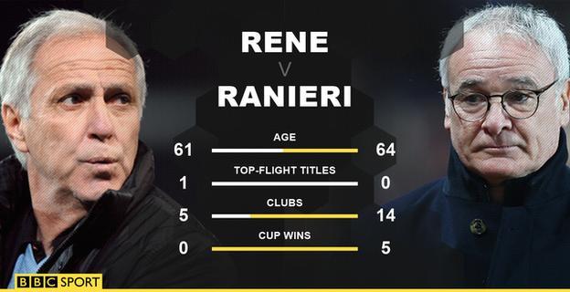 Rene Girard and Claudio Ranieri