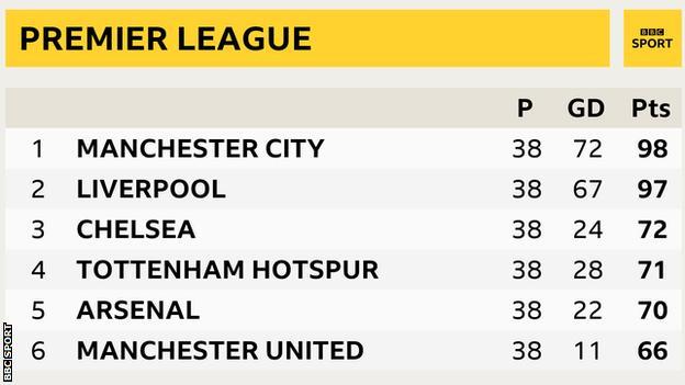 Premier League top six