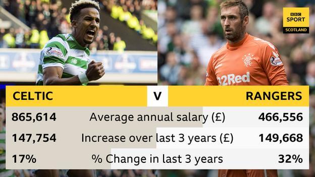Celtic vs Rangers wages