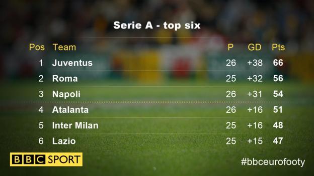Serie A top six