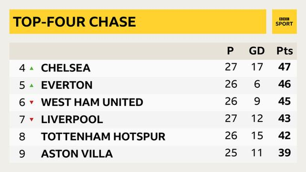 Premier League snapshot: 4th Chelsea, 5th Everton, 6th West Ham, 7th Liverpool, 8th Aston Villa