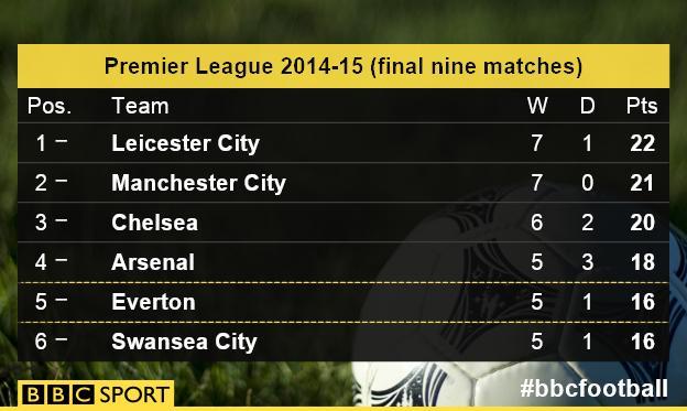 Premier League table last nine games