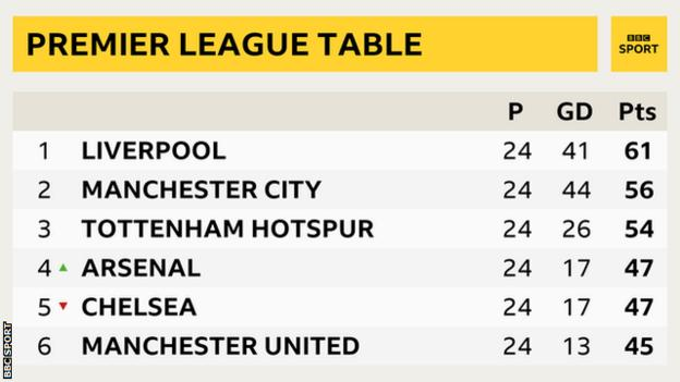 Top of the table graphic