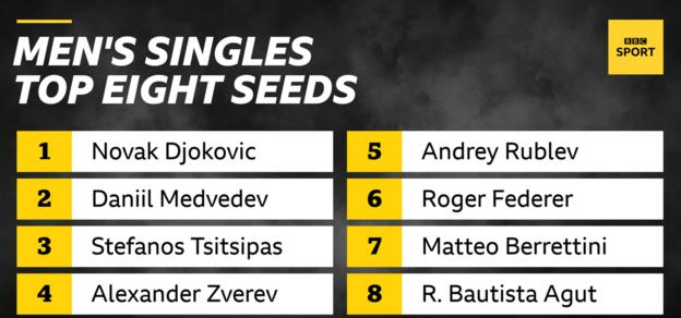 men's top eight seeds - djokovic, medvedev, tsitsipas, zverev, rublev, federer, berrettini, bautista agut