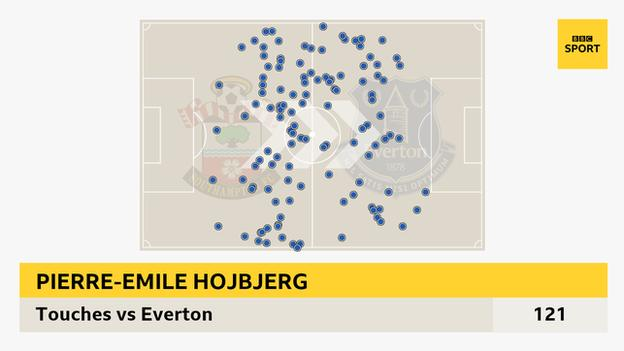 Hojbjerg touched the ball more than any player on the pitch during Southampton's 4-1 win.