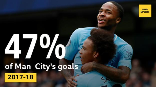 Sane and Sterling have been involved in 47% of City's 62 goals in 2017-18