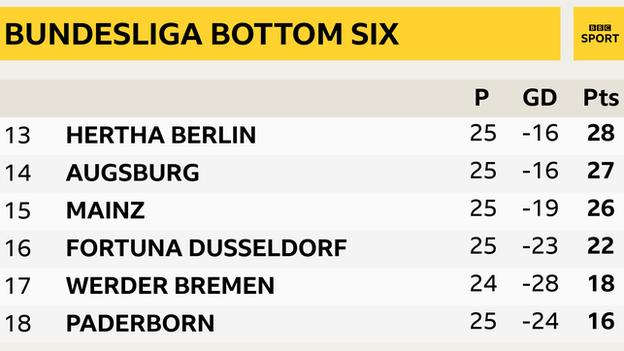 Bundesliga bottom six