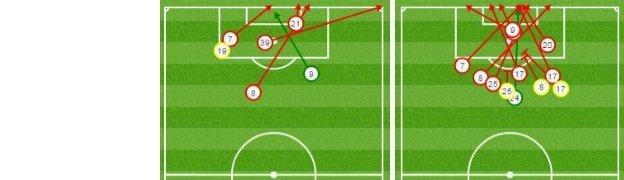 Aston Villa's shots vs Arsenal