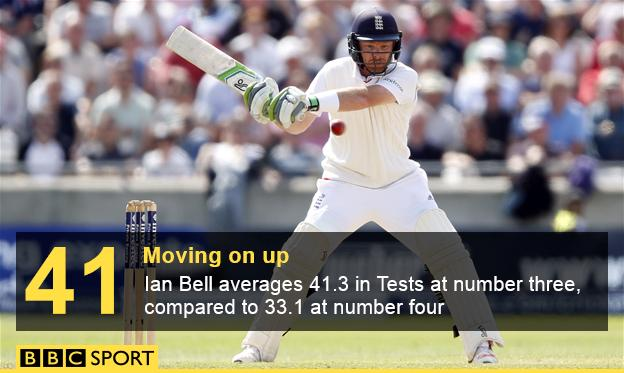 Ian Bell stats graphic