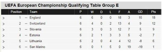 Euro 2016 qualifying group E